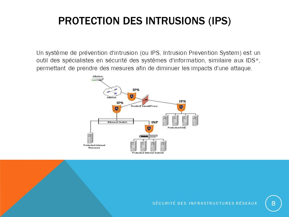 Protection des intrusions (IPS)