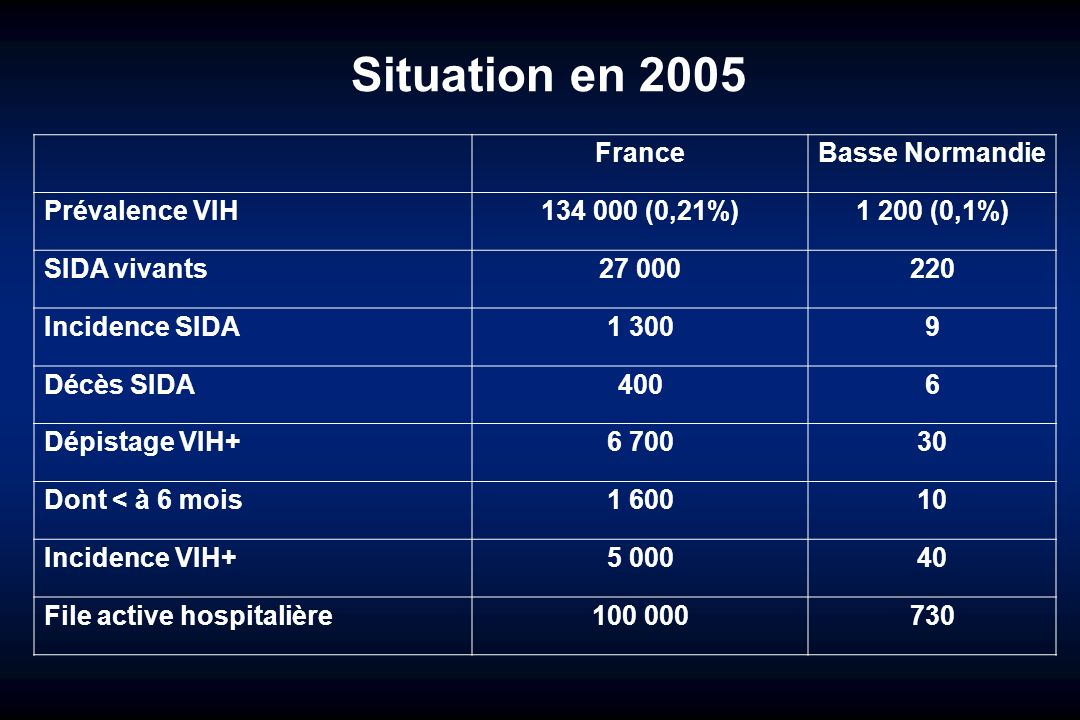 Situation en 2005 France Basse Normandie Prévalence VIH