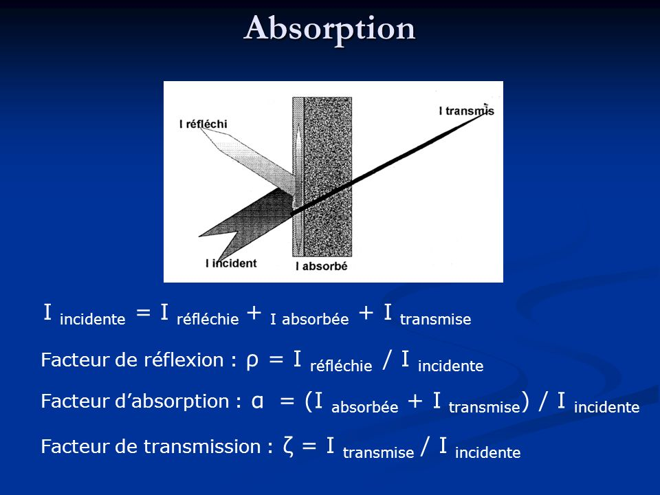 Absorption I incidente = I réfléchie + I absorbée + I transmise