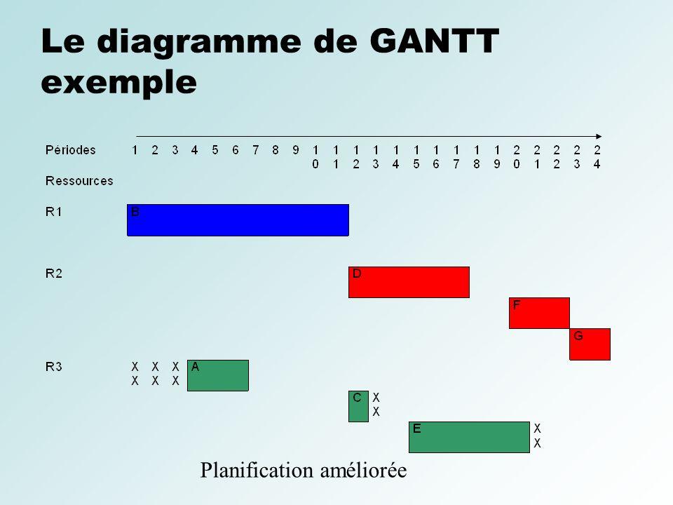Conduite de projets informatiques ppt video online tlcharger le diagramme de gantt exemple ccuart Choice Image