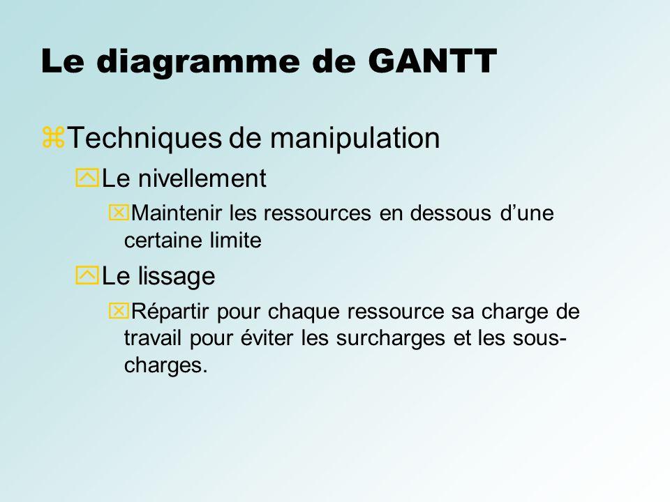 Conduite de projets informatiques ppt video online tlcharger le diagramme de gantt techniques de manipulation le nivellement ccuart Choice Image