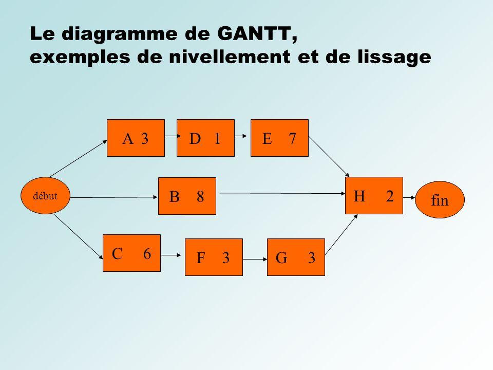 Conduite de projets informatiques ppt video online tlcharger le diagramme de gantt exemples de nivellement et de lissage ccuart Choice Image
