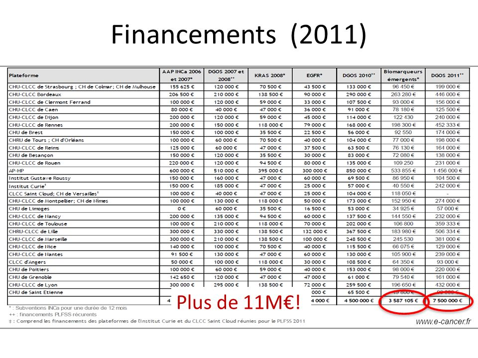 Financements (2011) Plus de 11M€! www.e-cancer.fr