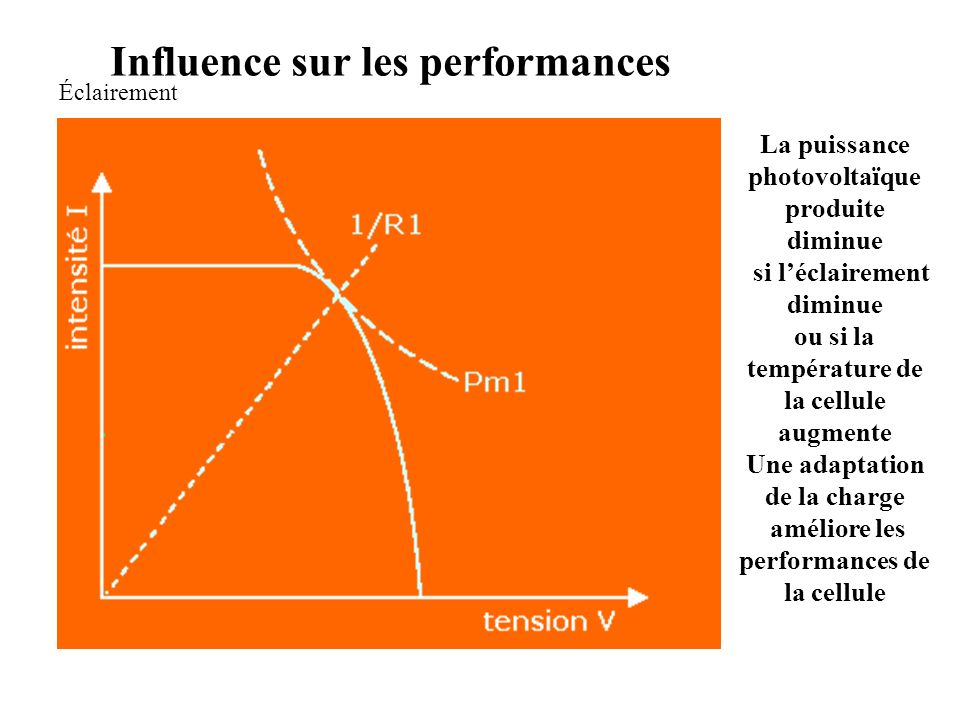 Influence sur les performances