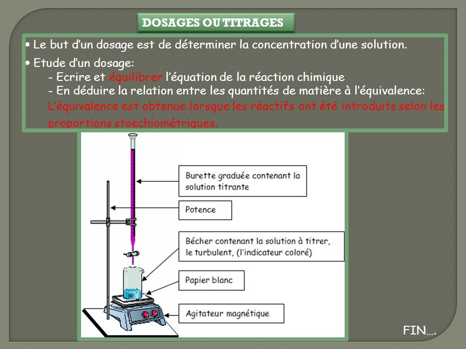 DOSAGES OU TITRAGES  Le but d'un dosage est de déterminer la concentration d'une solution. Etude d'un dosage: