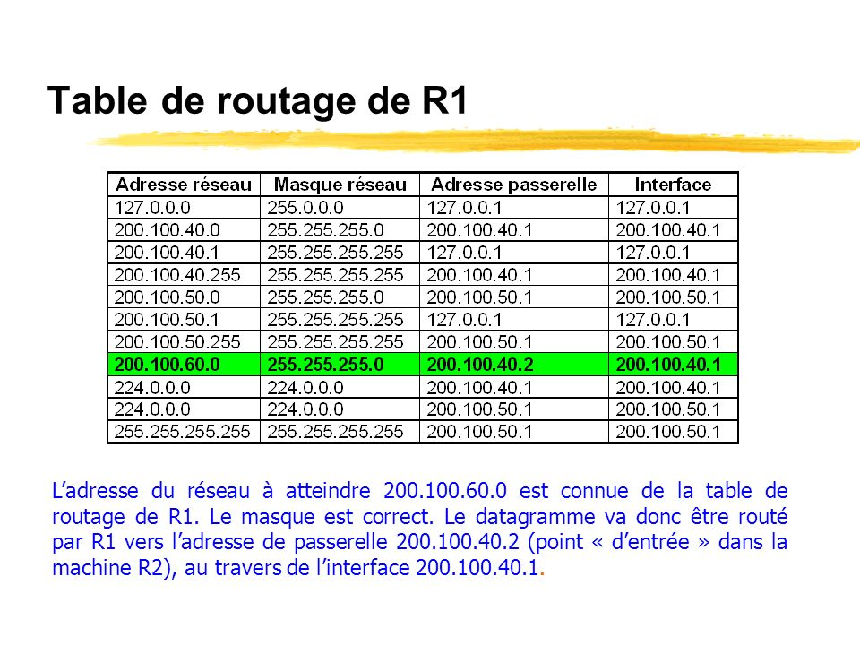 Table de routage de R1