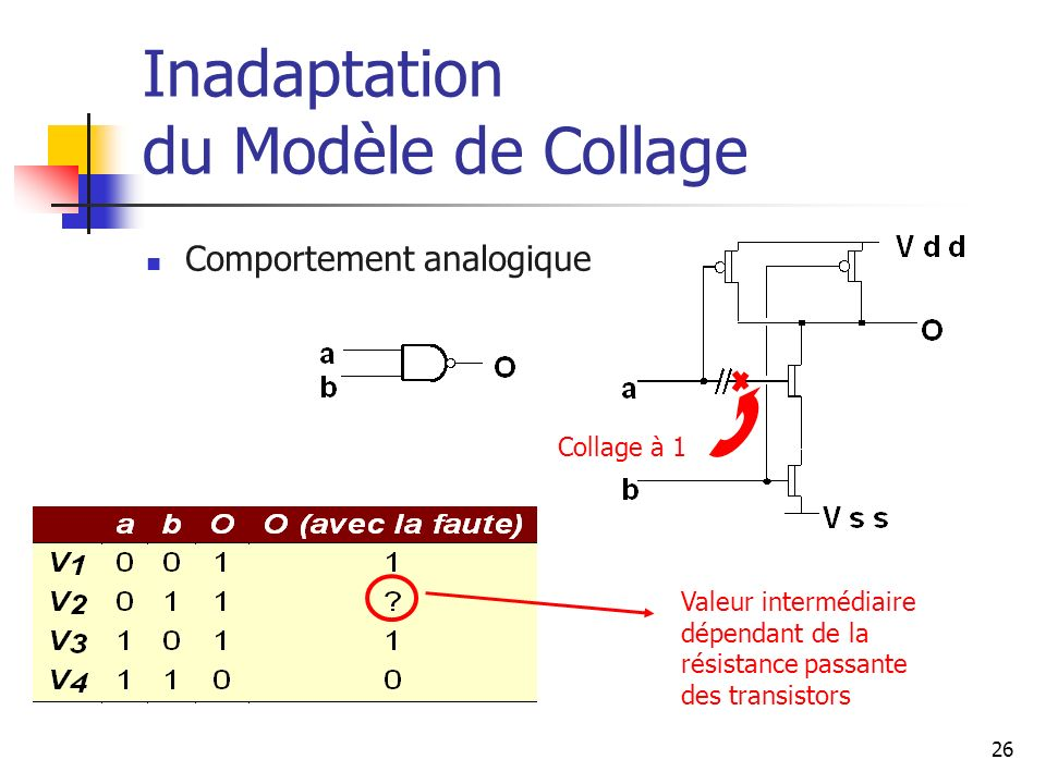 Inadaptation du Modèle de Collage