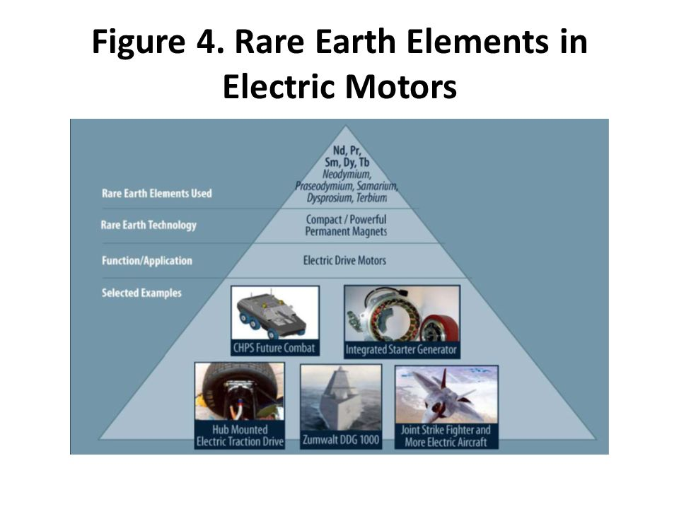 Figure 4. Rare Earth Elements in Electric Motors