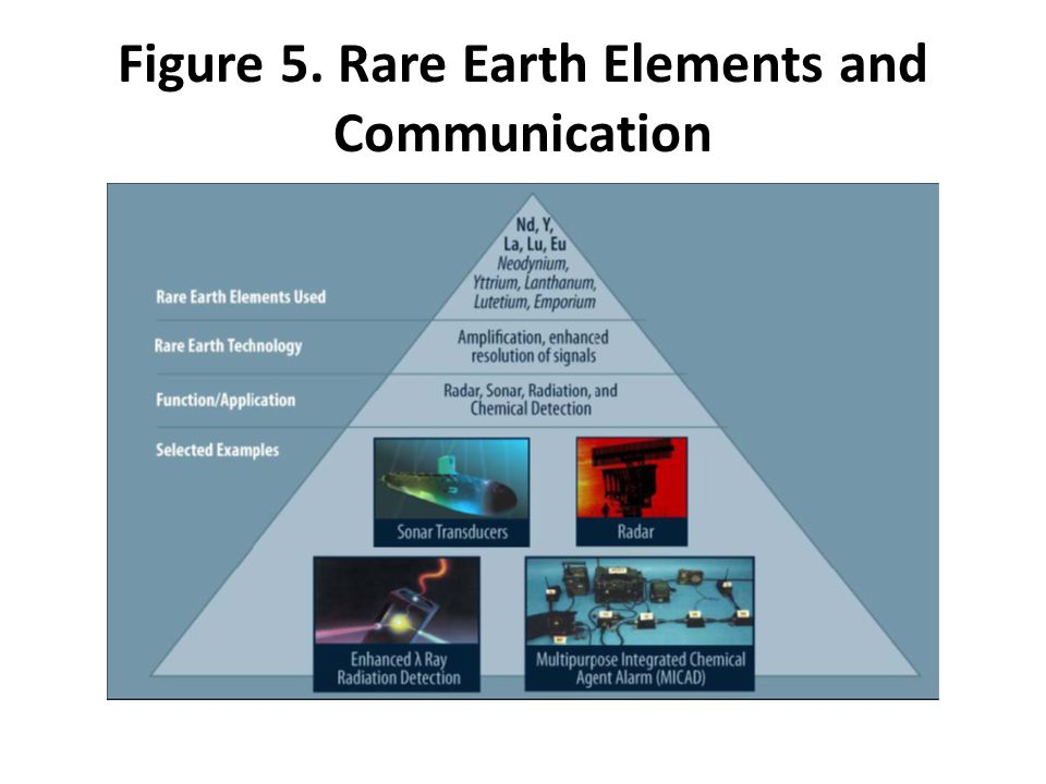 Figure 5. Rare Earth Elements and Communication
