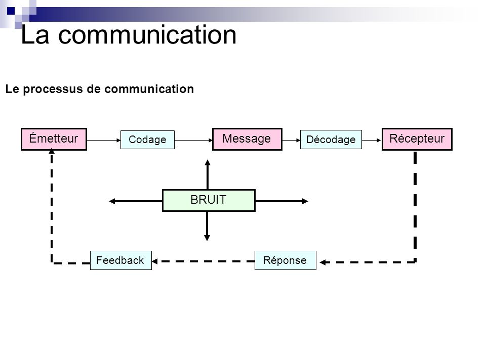 La communication Le processus de communication Émetteur Message