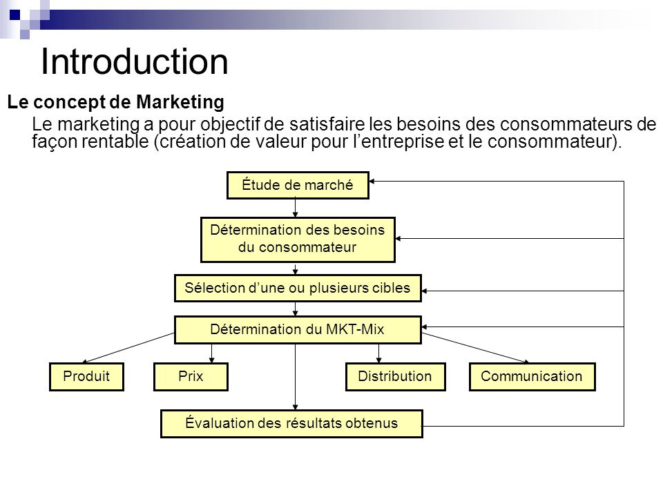Introduction Le concept de Marketing