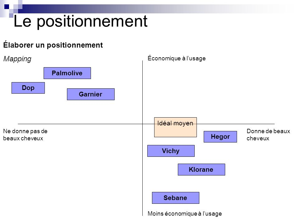 Le positionnement Élaborer un positionnement Mapping Palmolive Dop