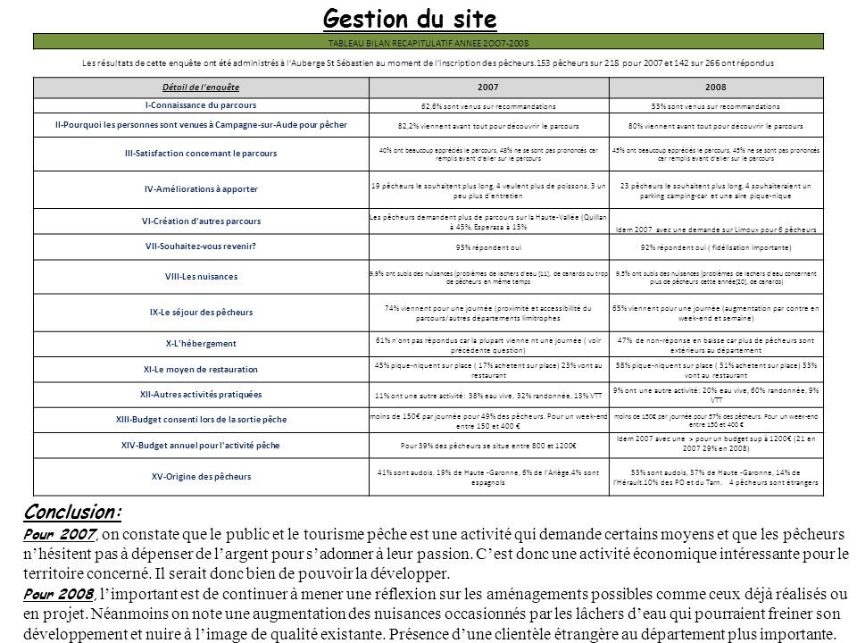Gestion du site Conclusion: