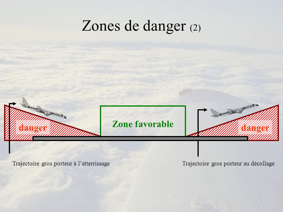 Zones de danger (2) Zone favorable danger danger