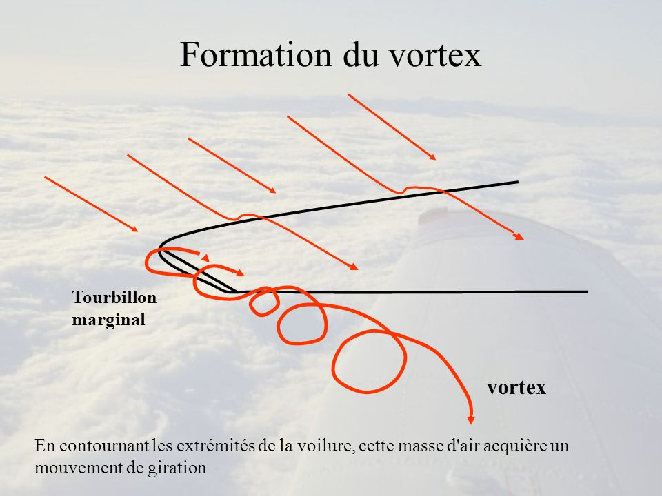 Formation du vortex vortex Tourbillon marginal
