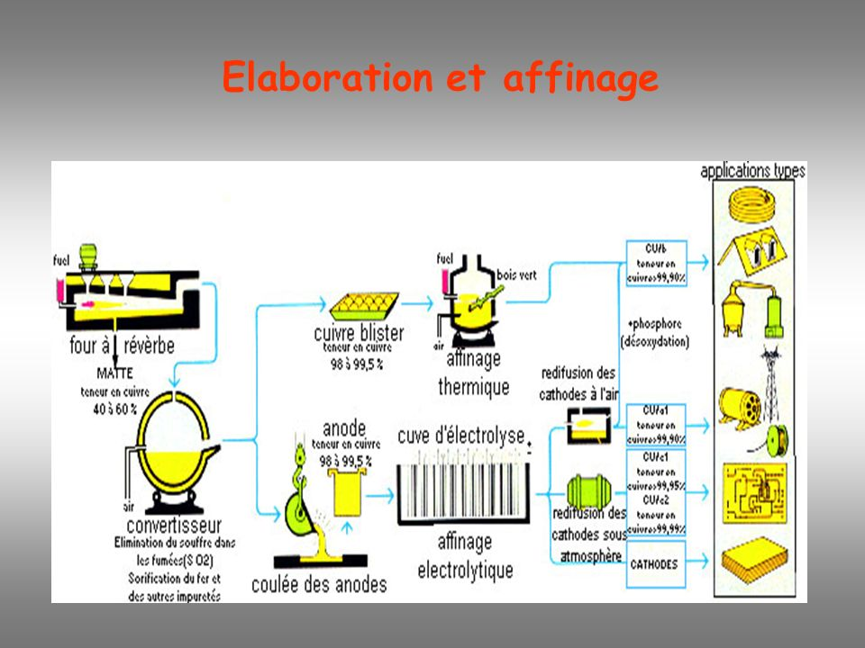Elaboration et affinage