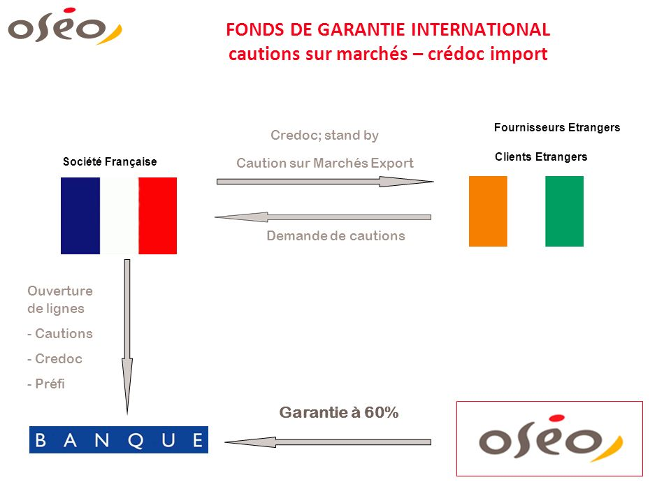 FONDS DE GARANTIE INTERNATIONAL cautions sur marchés – crédoc import