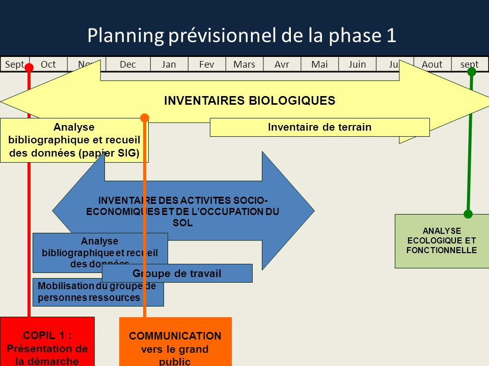 Planning prévisionnel de la phase 1