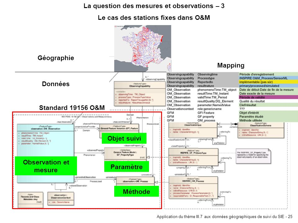 La question des mesures et observations – 3