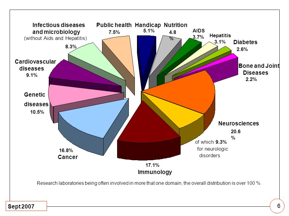 Infectious diseases and microbiology Public health Handicap Nutrition