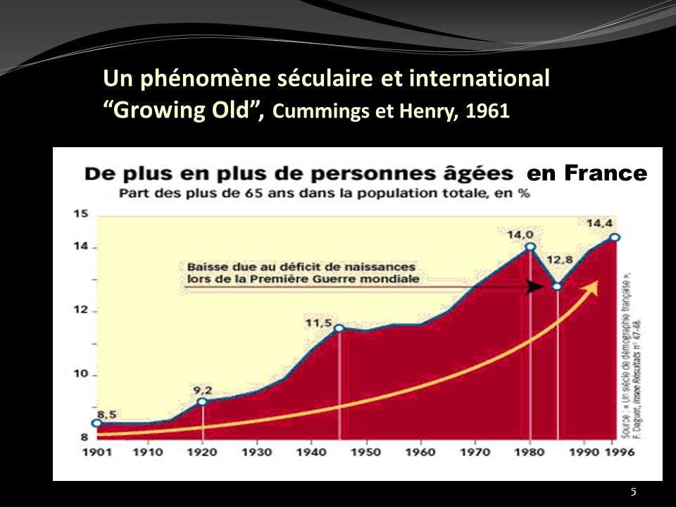 Un phénomène séculaire et international Growing Old , Cummings et Henry, 1961