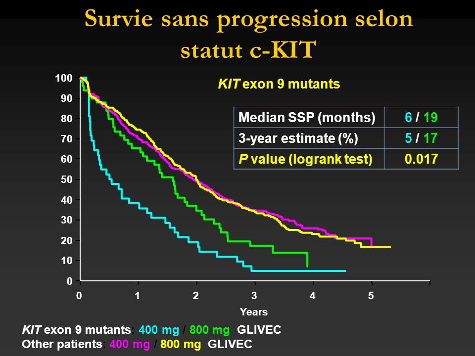 Survie sans progression selon statut c-KIT