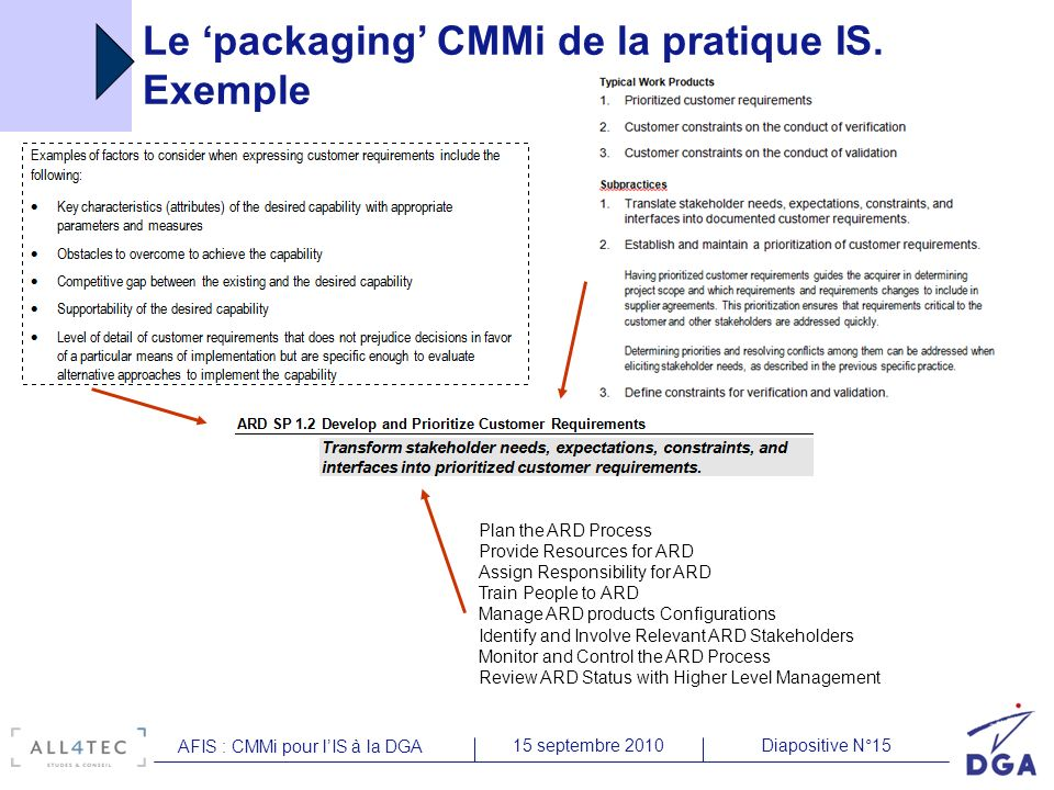 Le 'packaging' CMMi de la pratique IS. Exemple