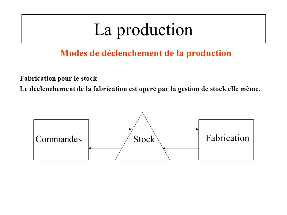 Modes de déclenchement de la production