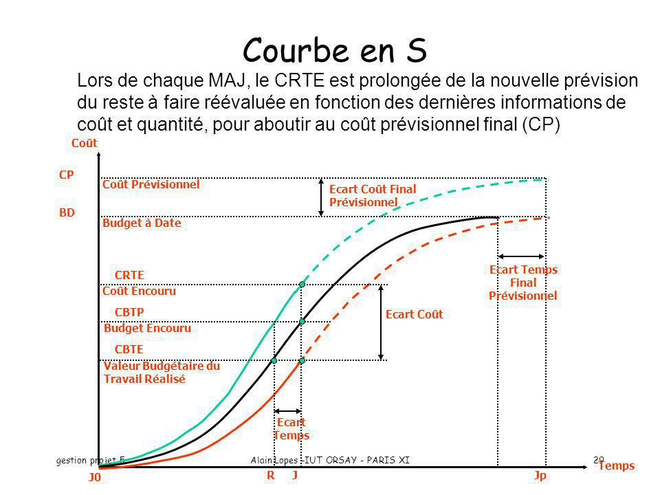 Ecart Temps Final Prévisionnel