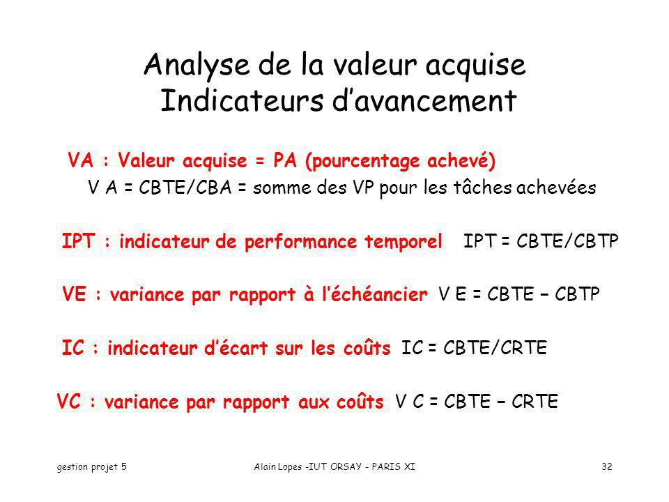 Analyse de la valeur acquise Indicateurs d'avancement