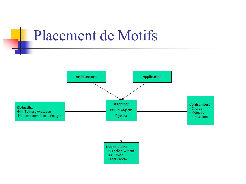 Placement de Motifs Architecture Application Contraintes: - Charge
