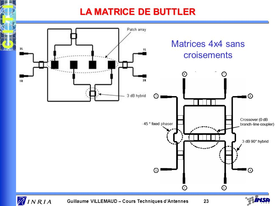 Matrices 4x4 sans croisements