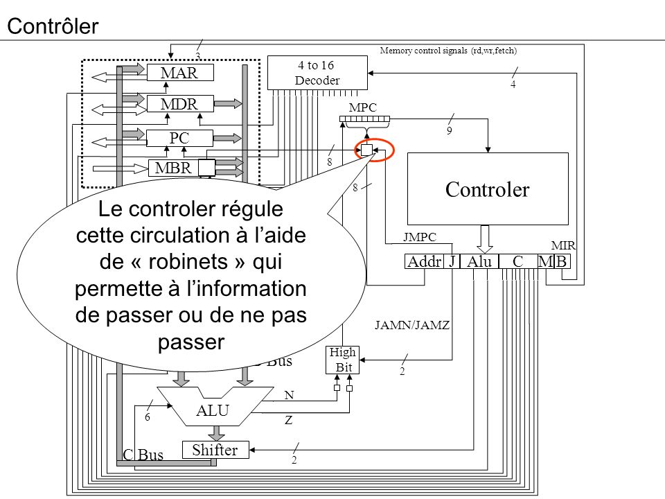 Contrôler Memory control signals (rd,wr,fetch) 3. 4 to 16. Decoder. MAR. 4. MDR. MPC. 9. PC.