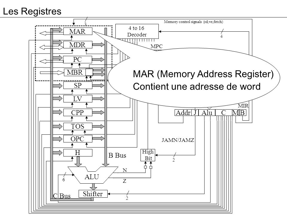 MAR (Memory Address Register) Contient une adresse de word Controler