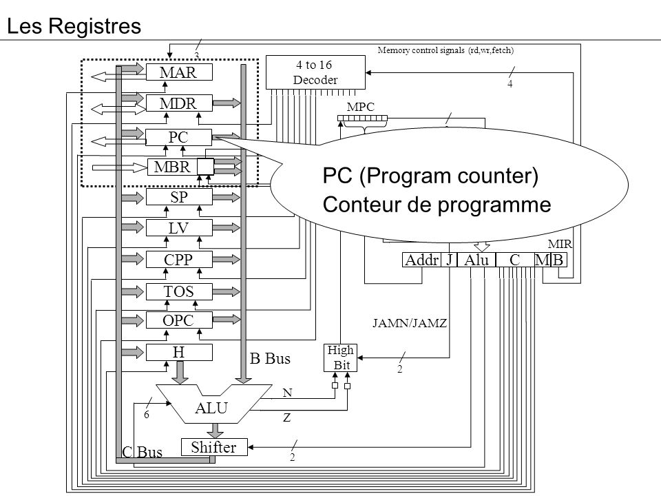 Les Registres PC (Program counter) Conteur de programme Controler MAR