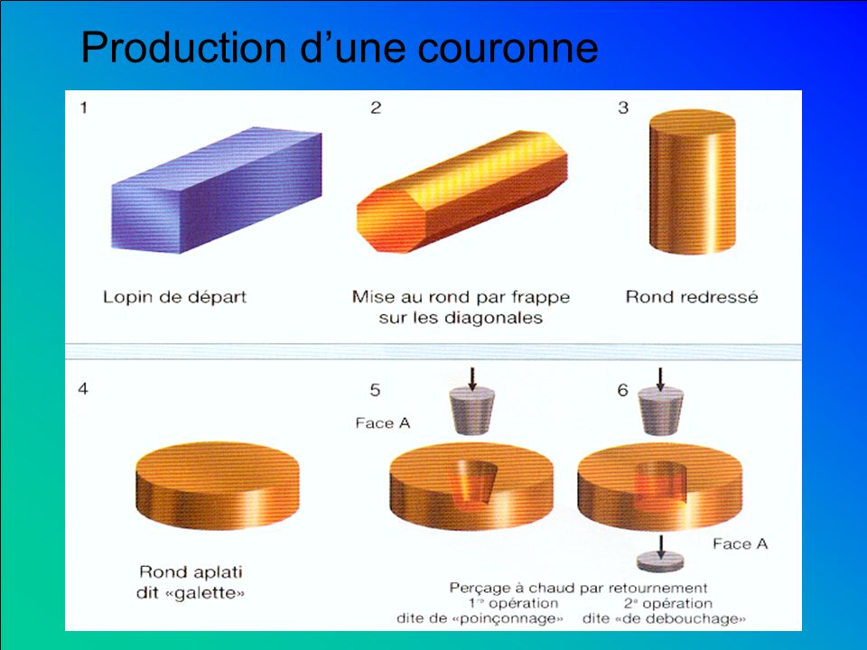 Production d'une couronne