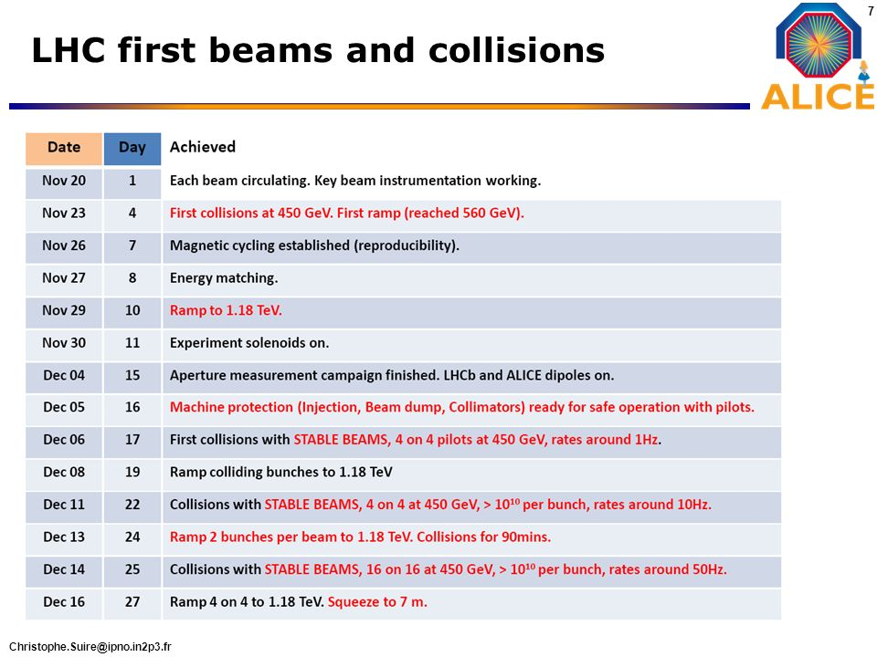 LHC first beams and collisions