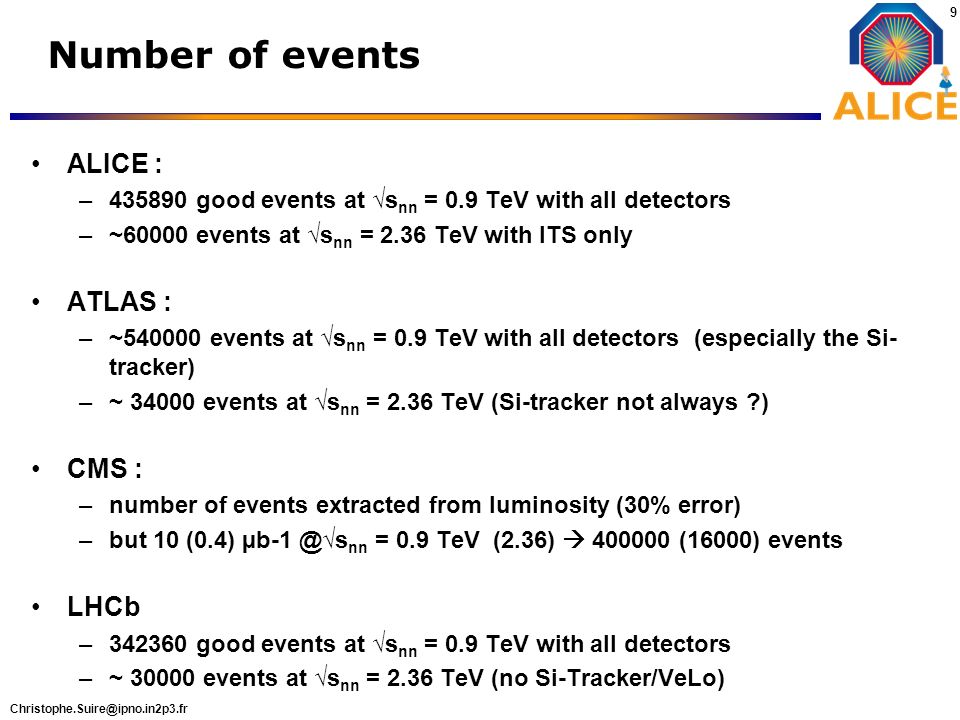 Number of events ALICE : ATLAS : CMS : LHCb