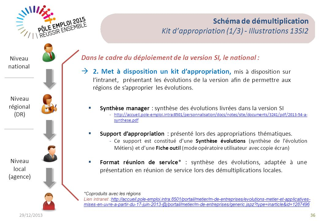 Schéma de démultiplication Kit d'appropriation (1/3) - Illustrations 13SI2