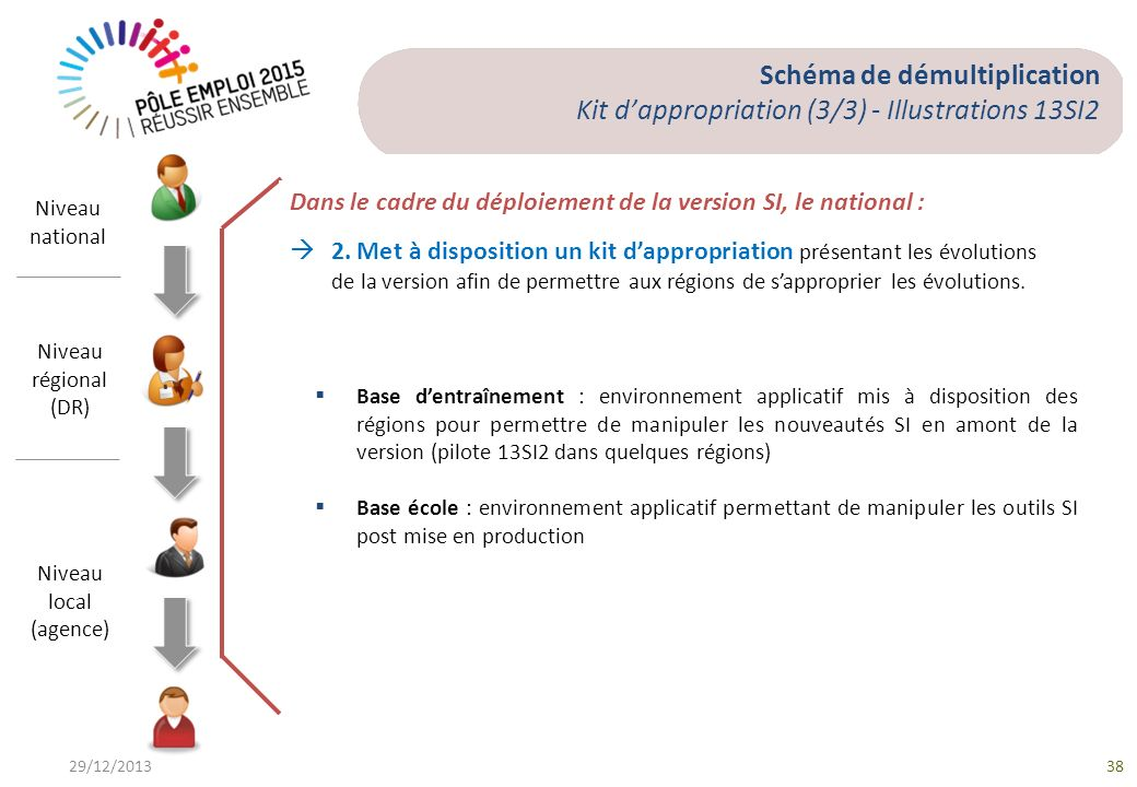 Schéma de démultiplication Kit d'appropriation (3/3) - Illustrations 13SI2