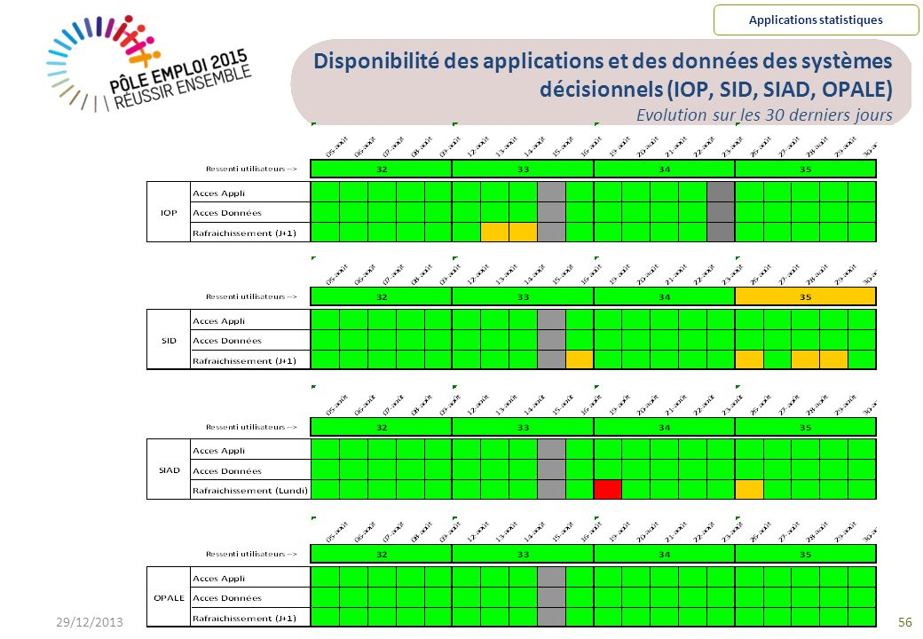 Applications statistiques