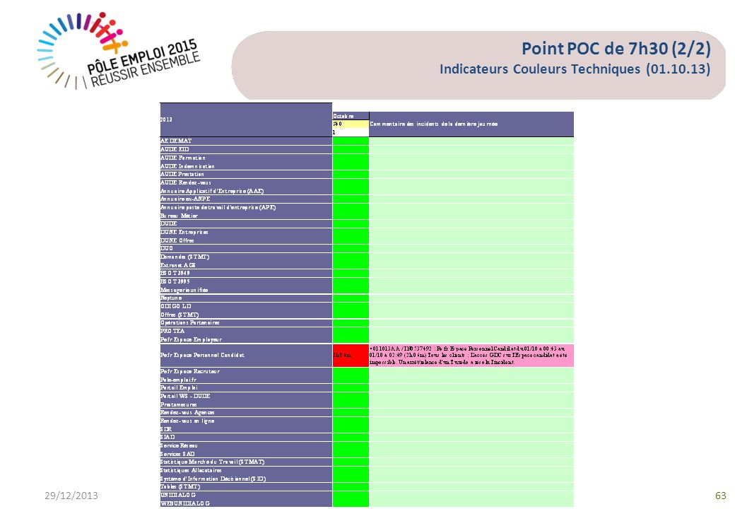Point POC de 7h30 (2/2) Indicateurs Couleurs Techniques ( )