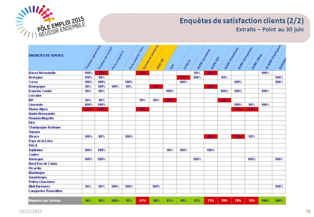 Enquêtes de satisfaction clients (2/2) Extraits – Point au 30 juin