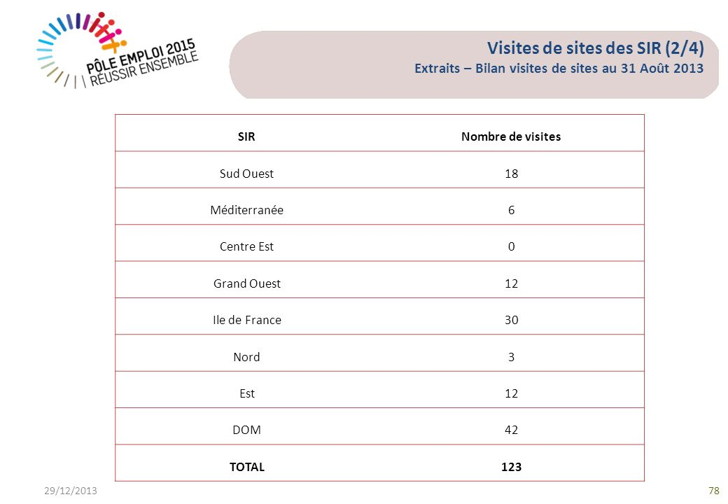 Visites de sites des SIR (2/4) Extraits – Bilan visites de sites au 31 Août 2013