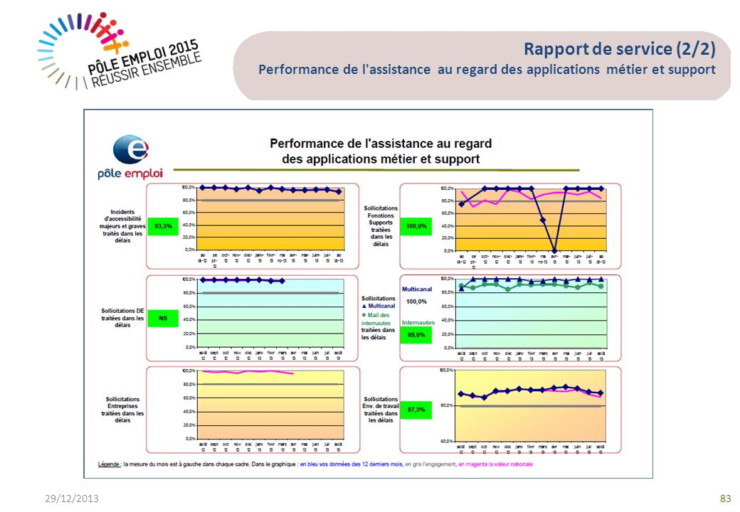 Rapport de service (2/2) Performance de l assistance au regard des applications métier et support