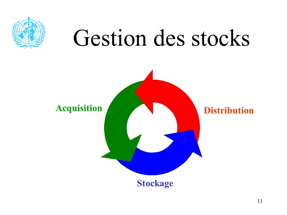 Gestion des stocks Acquisition Distribution Stockage