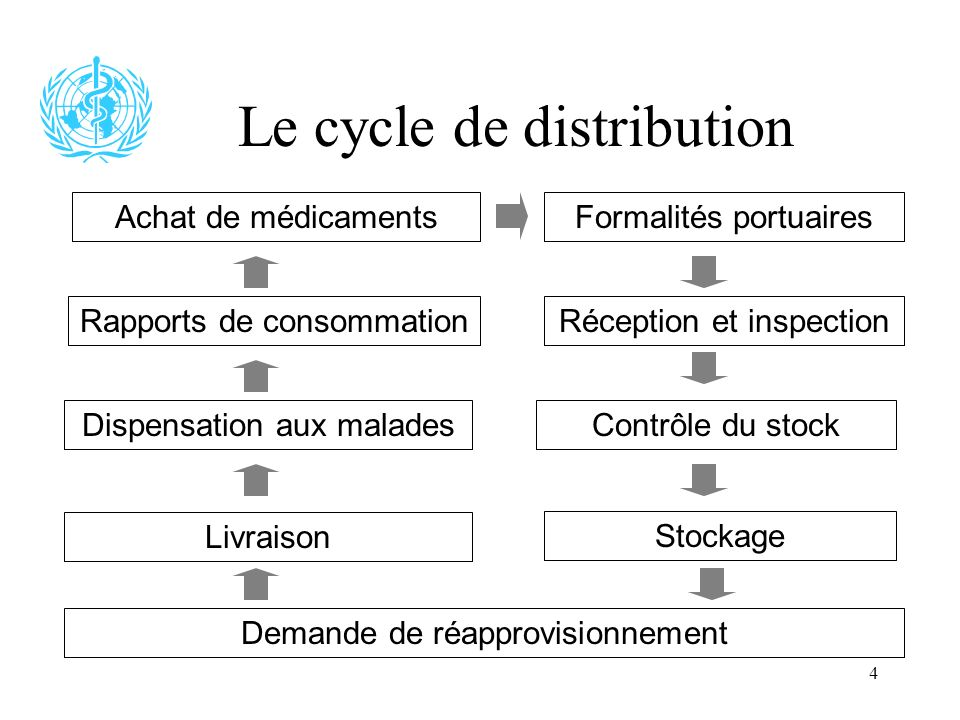 Le cycle de distribution