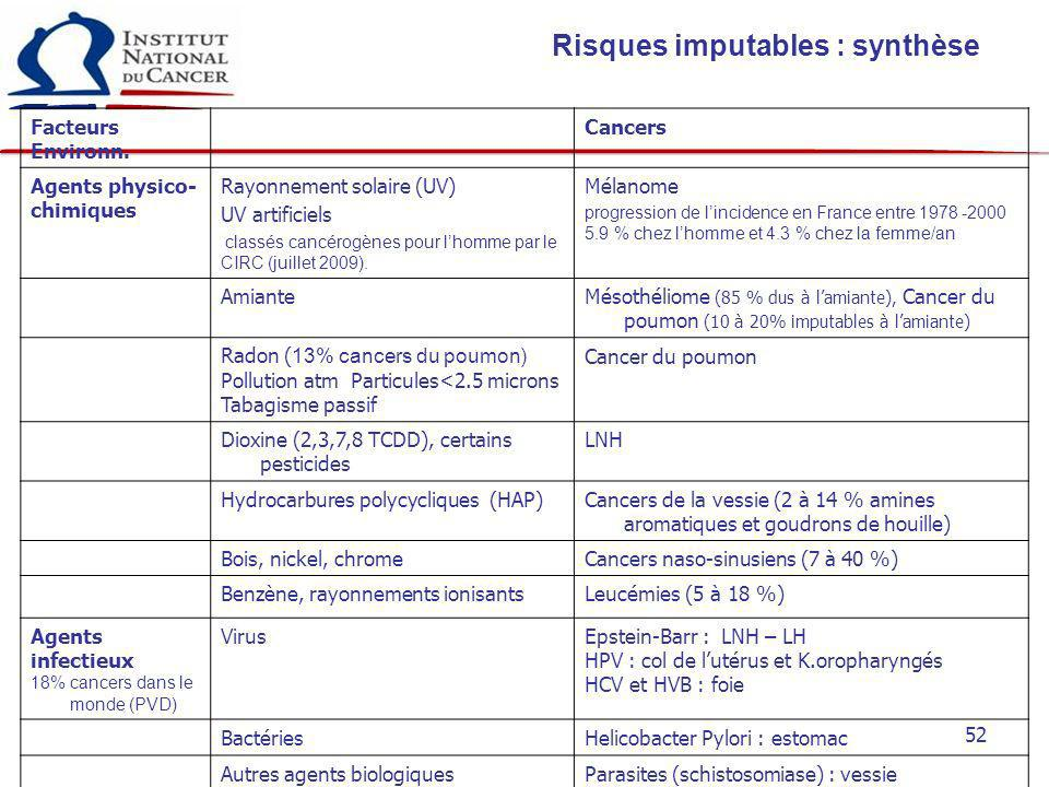 Risques imputables : synthèse