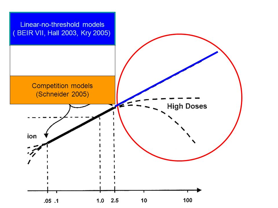 Linear-no-threshold models