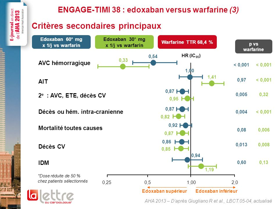 ENGAGE-TIMI 38 : edoxaban versus warfarine (4)